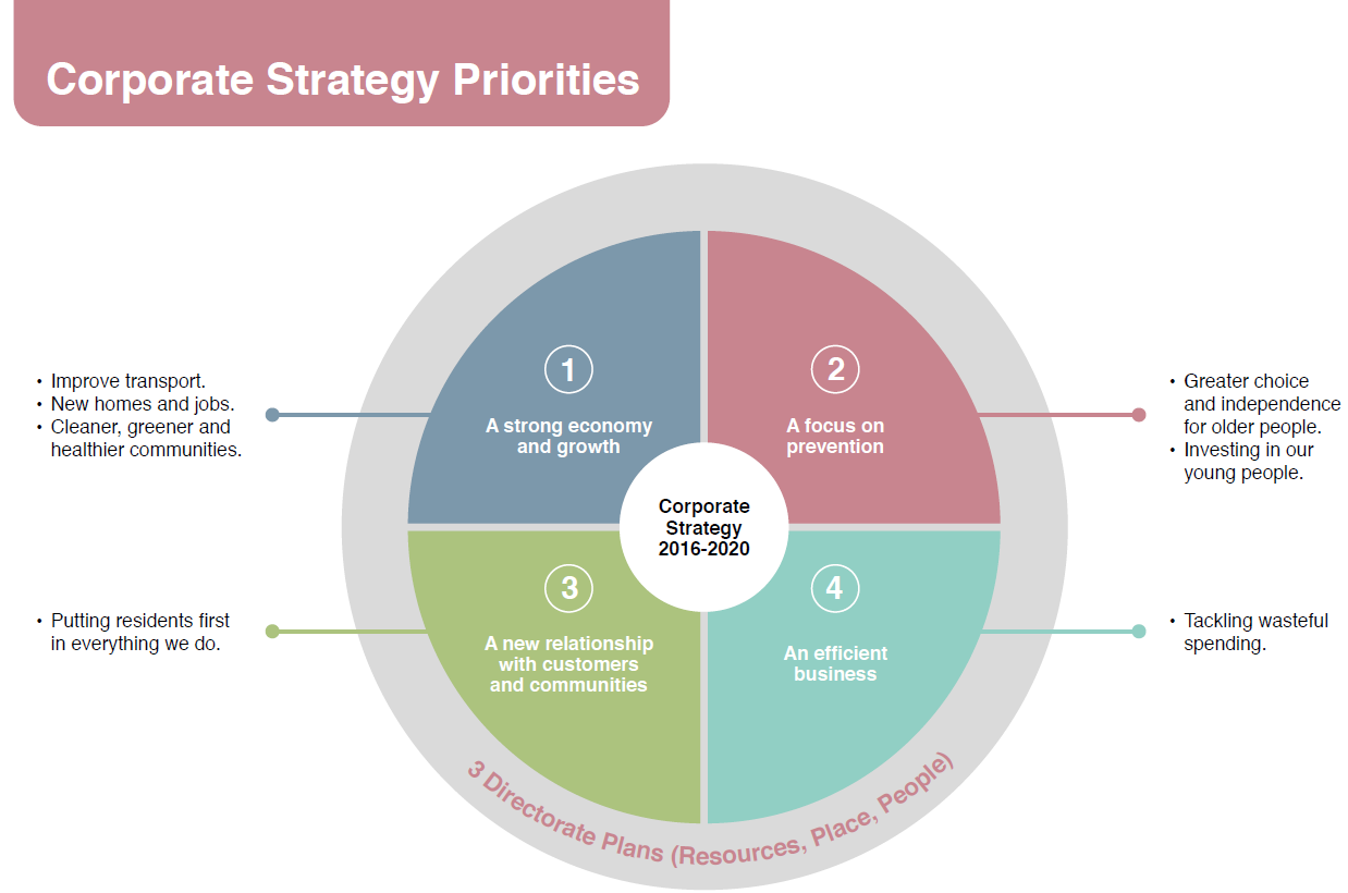 Corporate Strategy Priorities