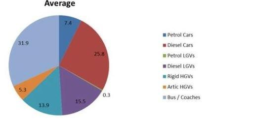 pie chart showing average amount of pollution caused by transport types