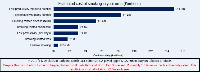 Smoking Bathnes