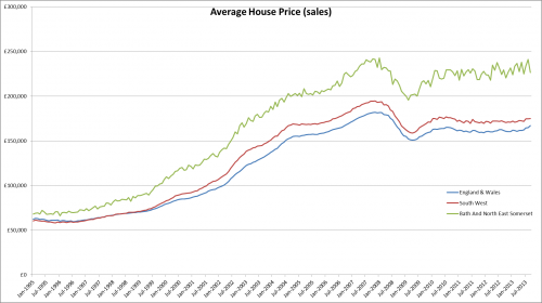 House Prices And Tenure Bathnes