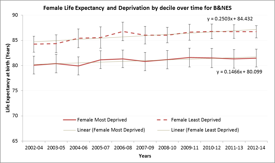 Life Expectancy Deprivation Female