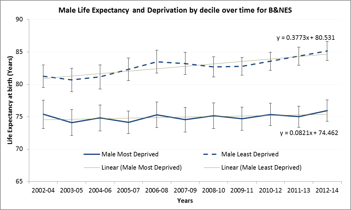Life Expectancy Deprivation Male